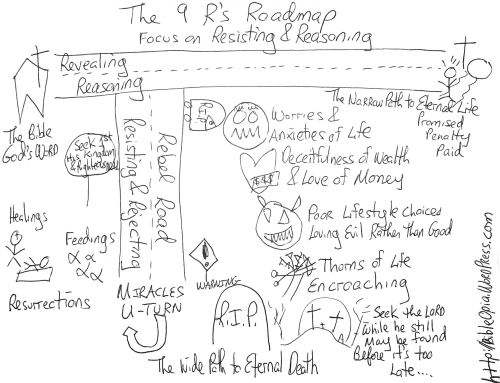 Reapers Roadmap 9 R's Focus on Resisting and Reasoning Hand Drawn