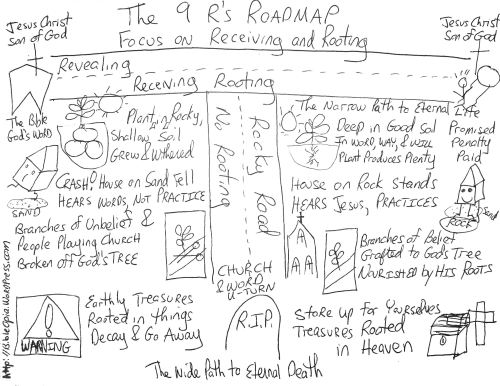 Reapers Roadmap 9 R's Focus on Receiving and Rooting Hand Drawn