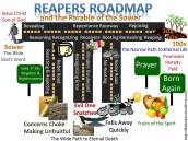 Parable of the Sower Mapped to The Reapers Roadmap